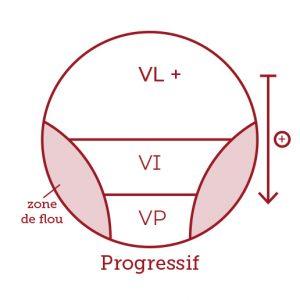 Votre correction : schéma vision progressive | La Belle Vision